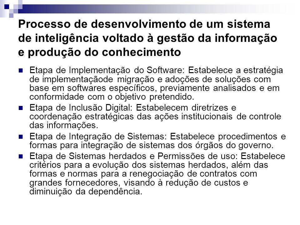 Processo de desenvolvimento de um sistema de inteligência voltado à gestão da informação e produção do conhecimento