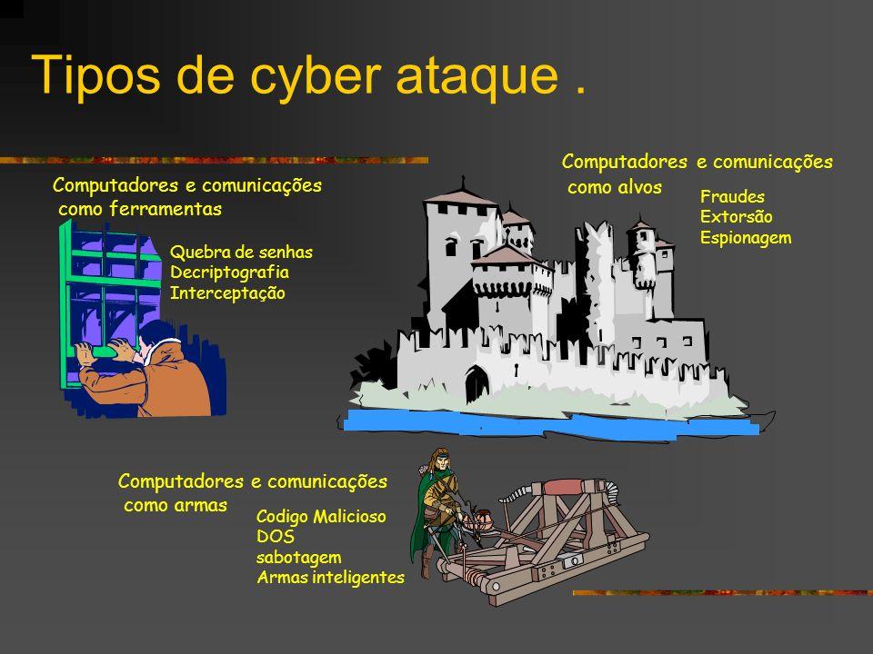 Tipos de cyber ataque . Computadores e comunicações como alvos