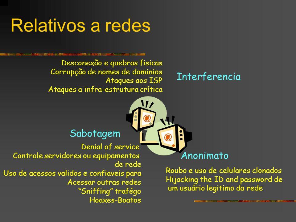 Relativos a redes Interferencia Sabotagem Anonimato