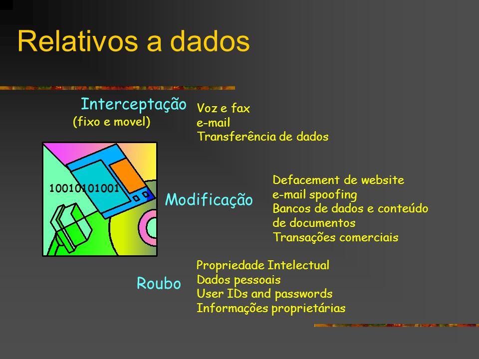 Relativos a dados Interceptação Modificação Roubo Voz e fax e-mail