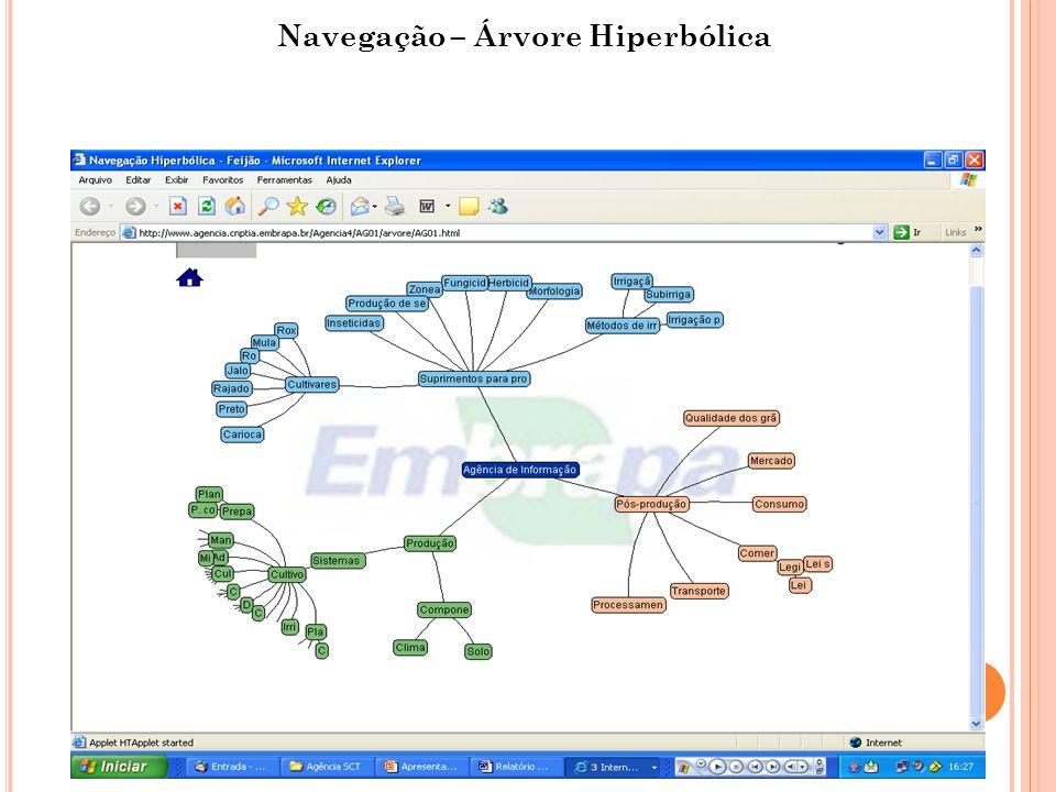 Navegação – Árvore Hiperbólica