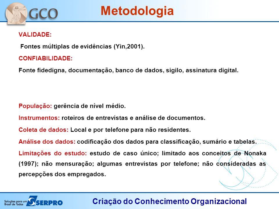 Metodologia VALIDADE: Fontes múltiplas de evidências (Yin,2001).