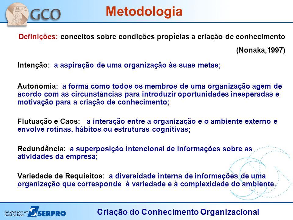 Metodologia Definições: conceitos sobre condições propícias a criação de conhecimento (Nonaka,1997)