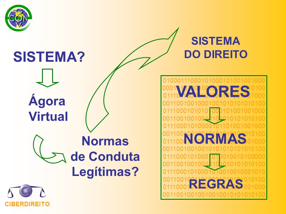 VALORES SISTEMA NORMAS Ágora Virtual Normas de Conduta Legítimas
