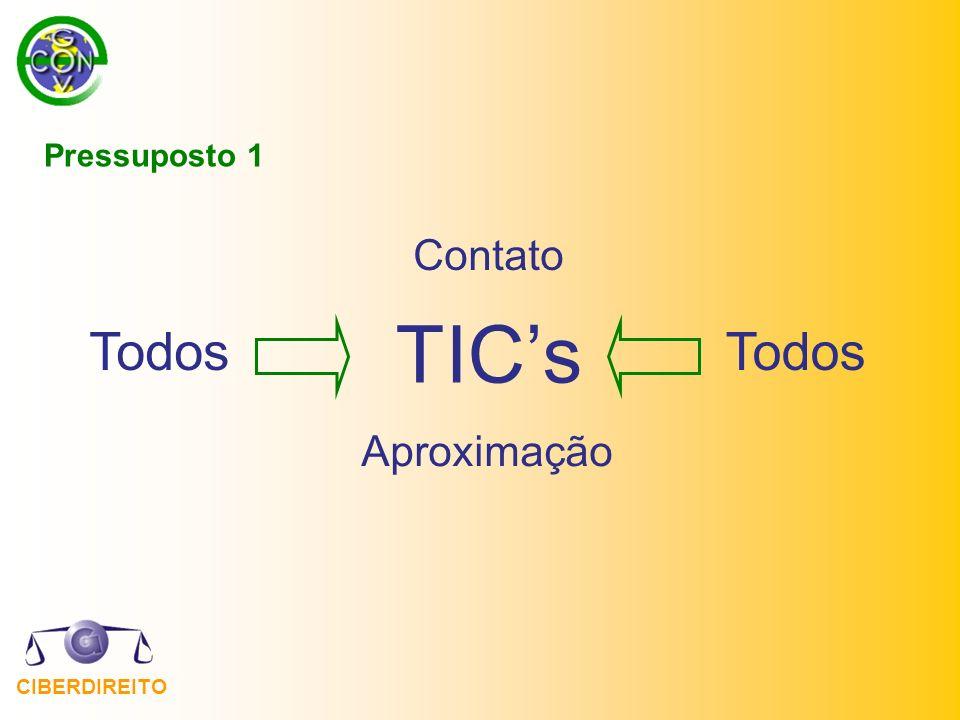 Pressuposto 1 TIC's Aproximação Todos Contato