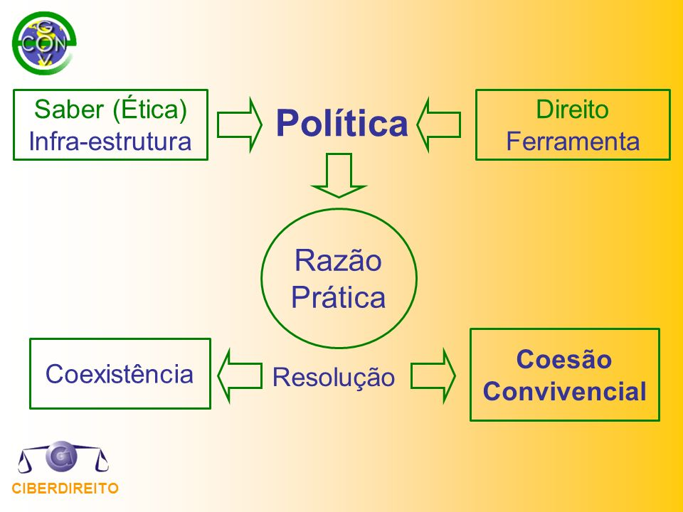 Política Razão Prática Saber (Ética) Infra-estrutura Direito