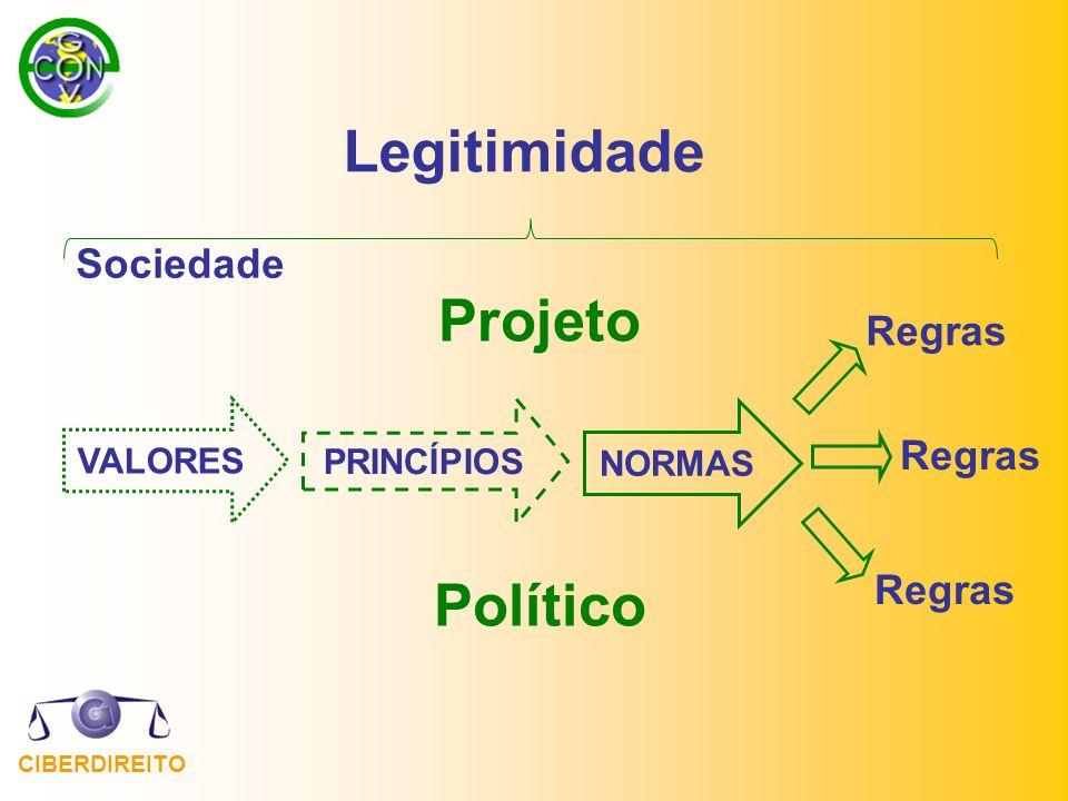 Legitimidade Projeto Político Sociedade Regras VALORES PRINCÍPIOS