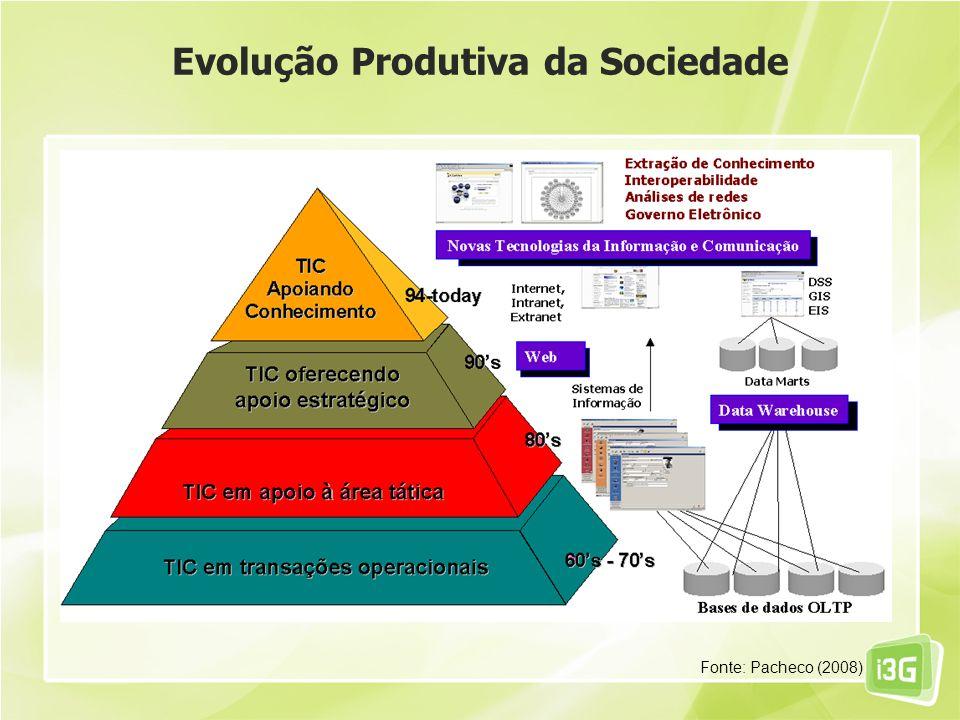 Evolução Produtiva da Sociedade