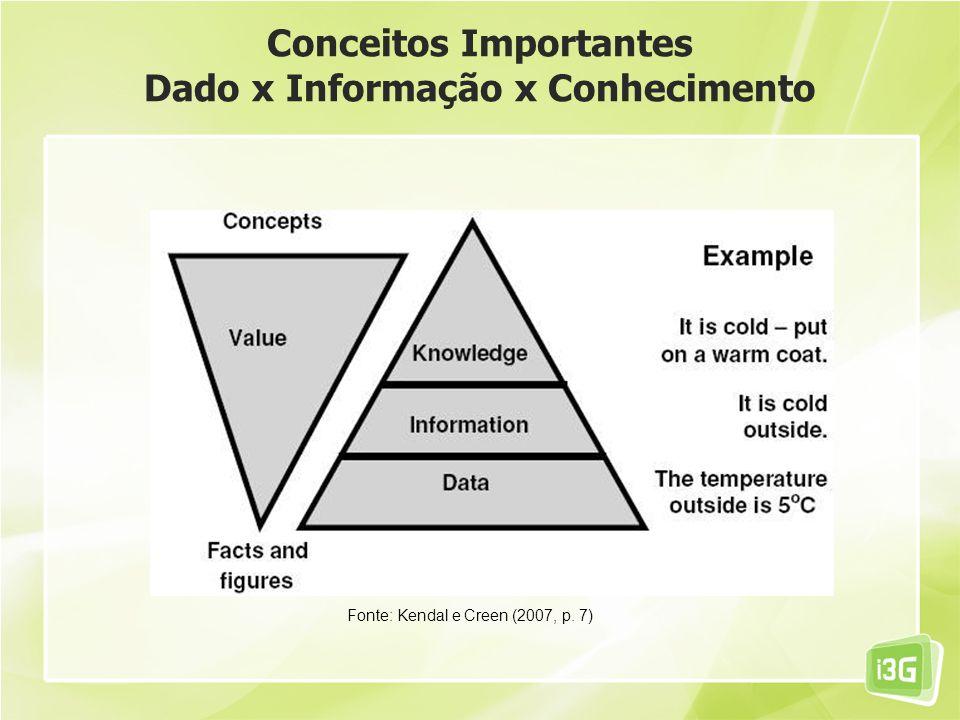 Conceitos Importantes Dado x Informação x Conhecimento