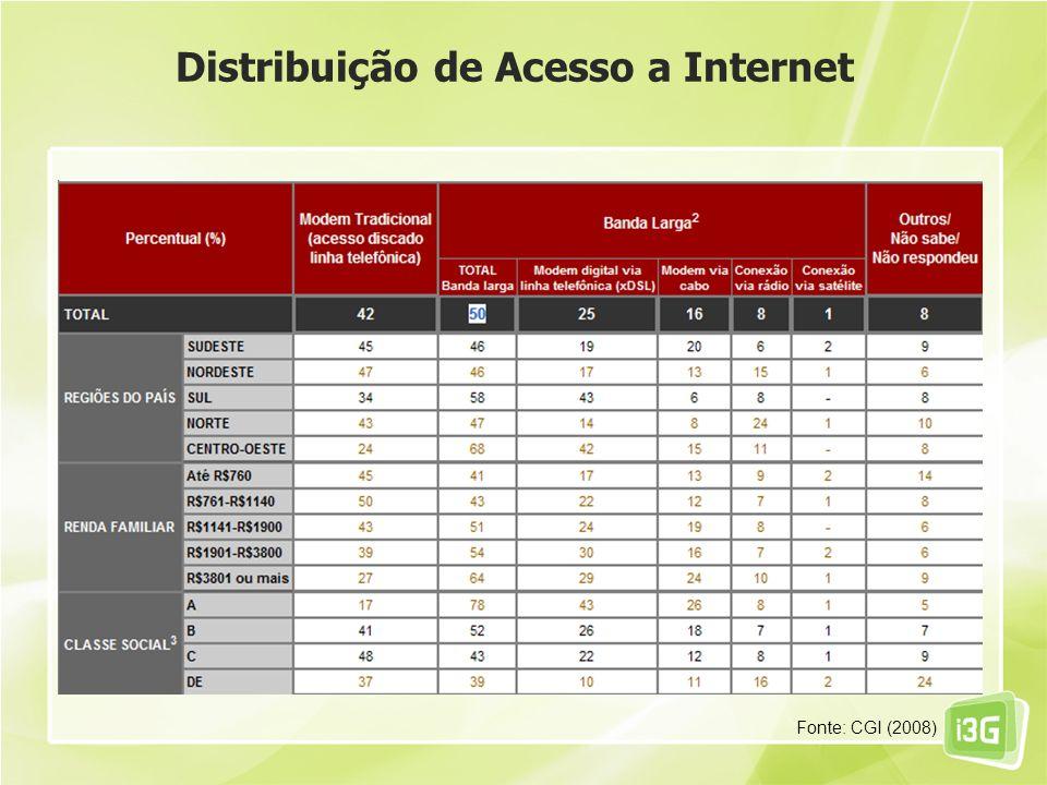 Distribuição de Acesso a Internet