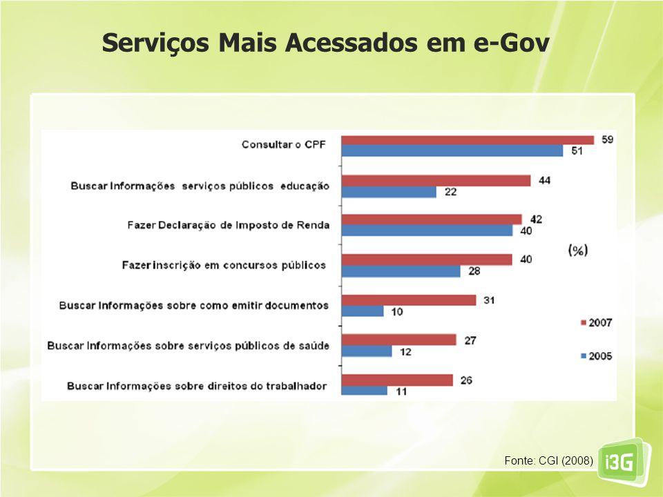 Serviços Mais Acessados em e-Gov