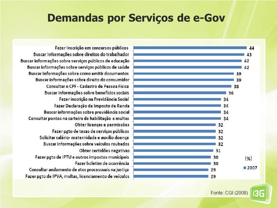 Demandas por Serviços de e-Gov
