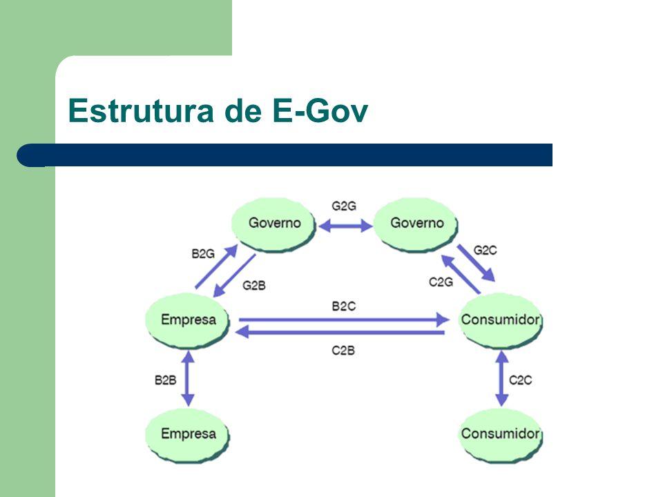 Estrutura de E-Gov