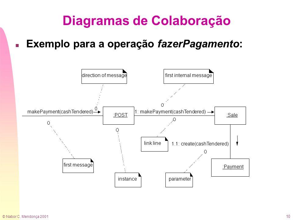 Diagramas de Colaboração