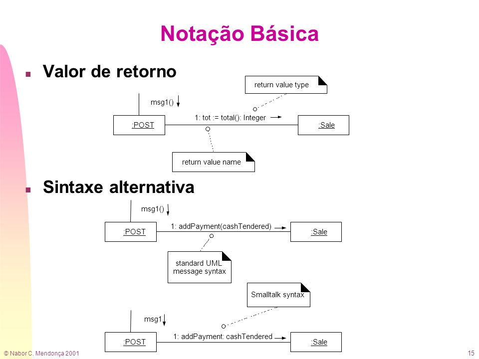 Notação Básica Valor de retorno Sintaxe alternativa