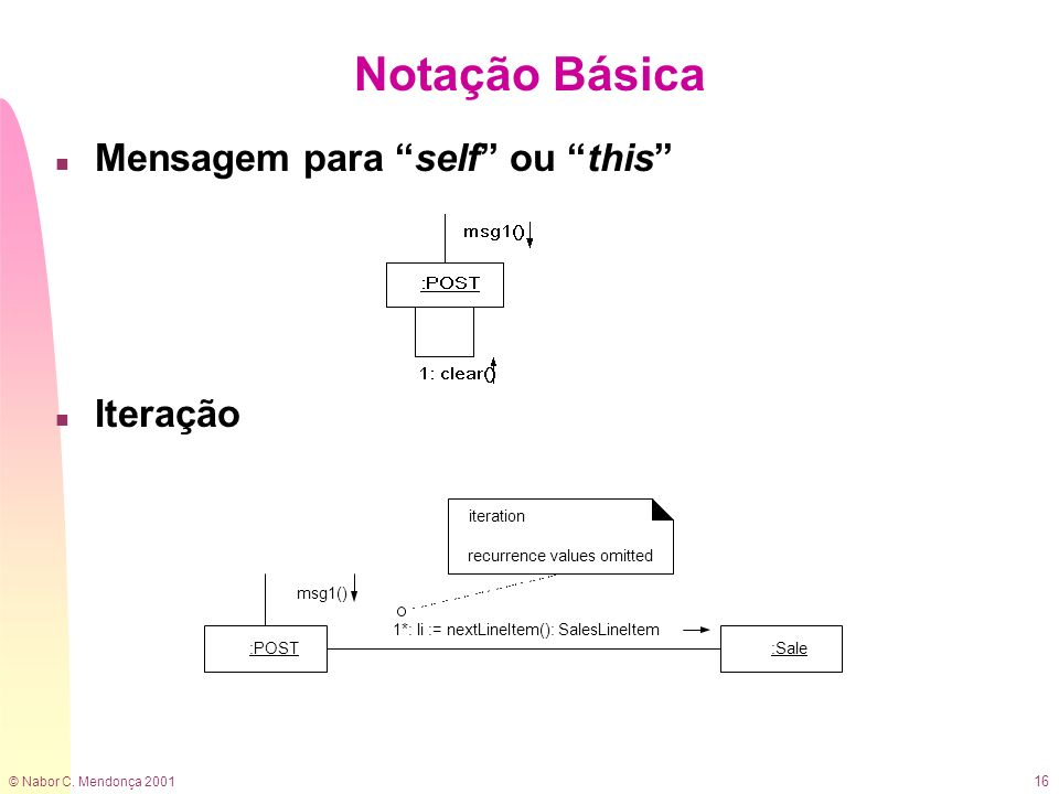 Notação Básica Mensagem para self ou this Iteração