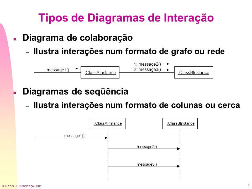 Tipos de Diagramas de Interação