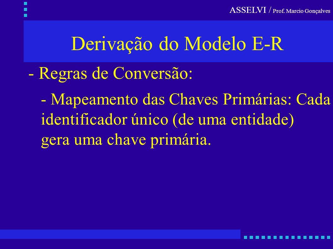 Derivação do Modelo E-R