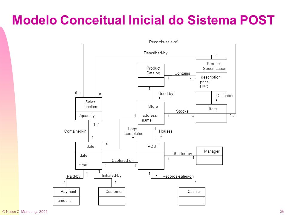 Modelo Conceitual Inicial do Sistema POST