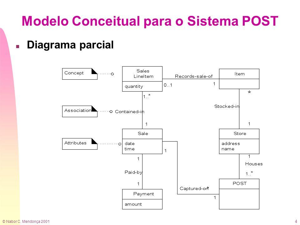 Modelo Conceitual para o Sistema POST
