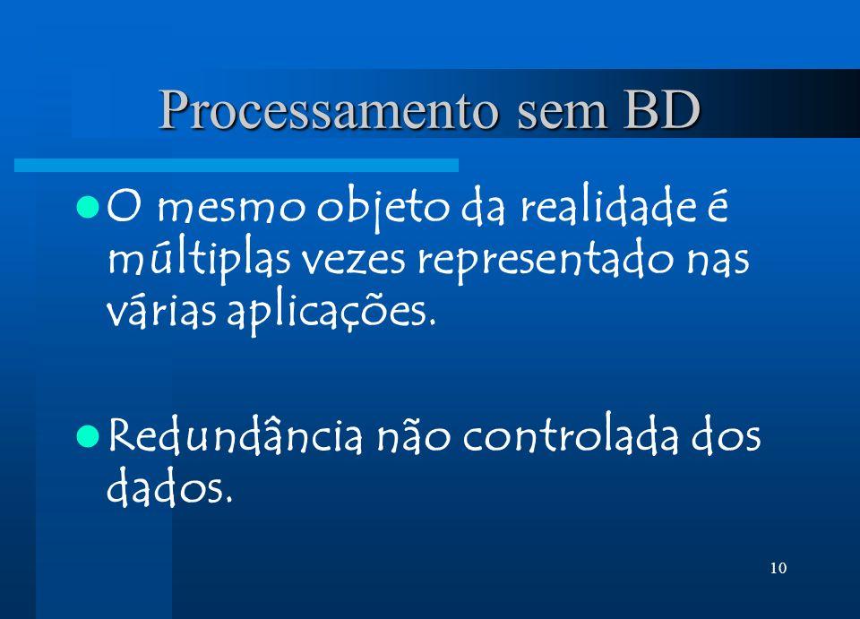 Processamento sem BD O mesmo objeto da realidade é múltiplas vezes representado nas várias aplicações.