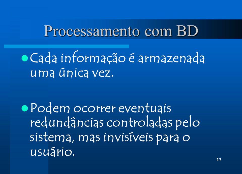 Processamento com BD Cada informação é armazenada uma única vez.