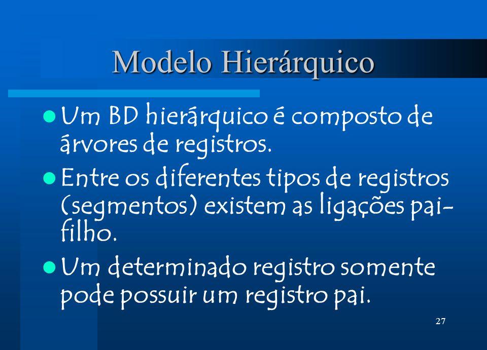 Modelo Hierárquico Um BD hierárquico é composto de árvores de registros.