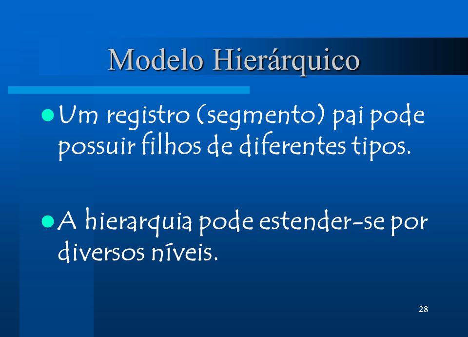Modelo Hierárquico Um registro (segmento) pai pode possuir filhos de diferentes tipos.