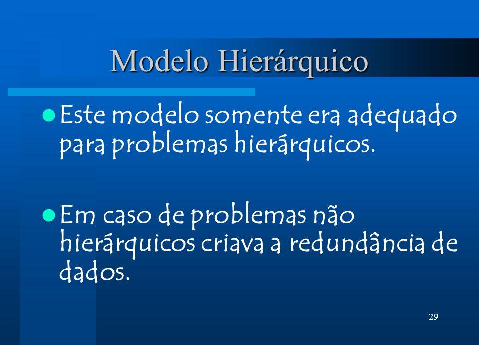 Modelo Hierárquico Este modelo somente era adequado para problemas hierárquicos.