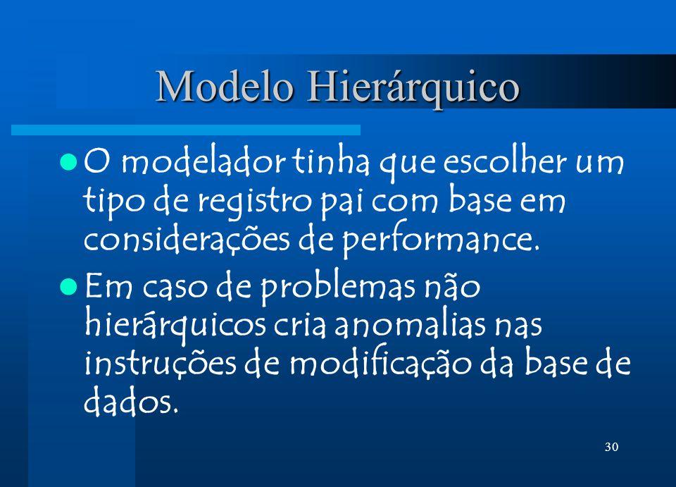 Modelo Hierárquico O modelador tinha que escolher um tipo de registro pai com base em considerações de performance.