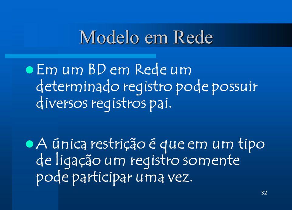 Modelo em Rede Em um BD em Rede um determinado registro pode possuir diversos registros pai.