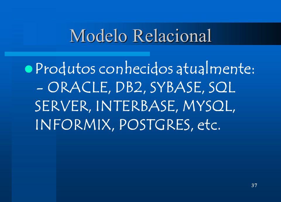 Modelo Relacional Produtos conhecidos atualmente: