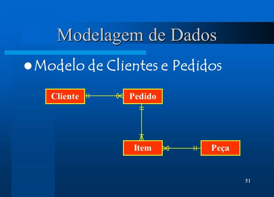 Modelagem de Dados Modelo de Clientes e Pedidos Cliente Pedido Item