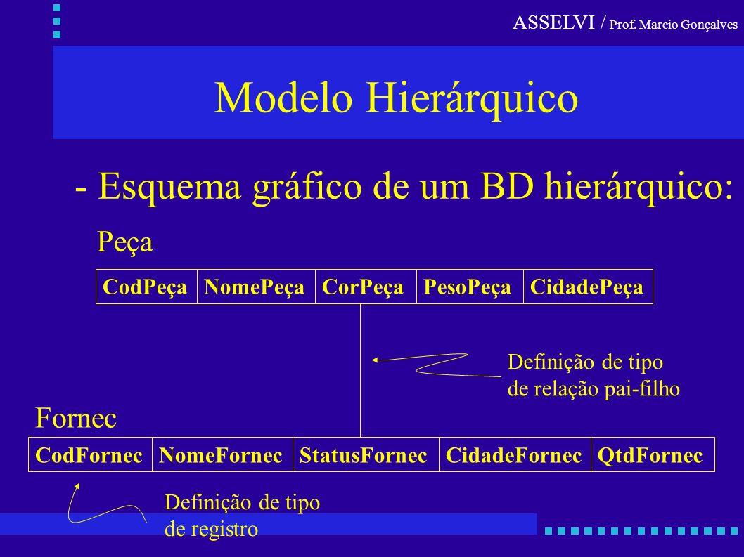 Modelo Hierárquico - Esquema gráfico de um BD hierárquico: Peça Fornec