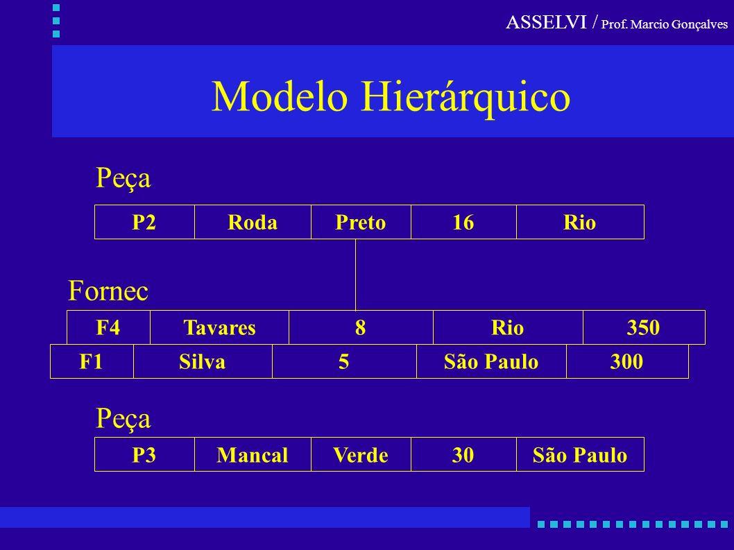 Modelo Hierárquico Peça Fornec Peça P2 Roda Preto 16 Rio F4 Tavares 8