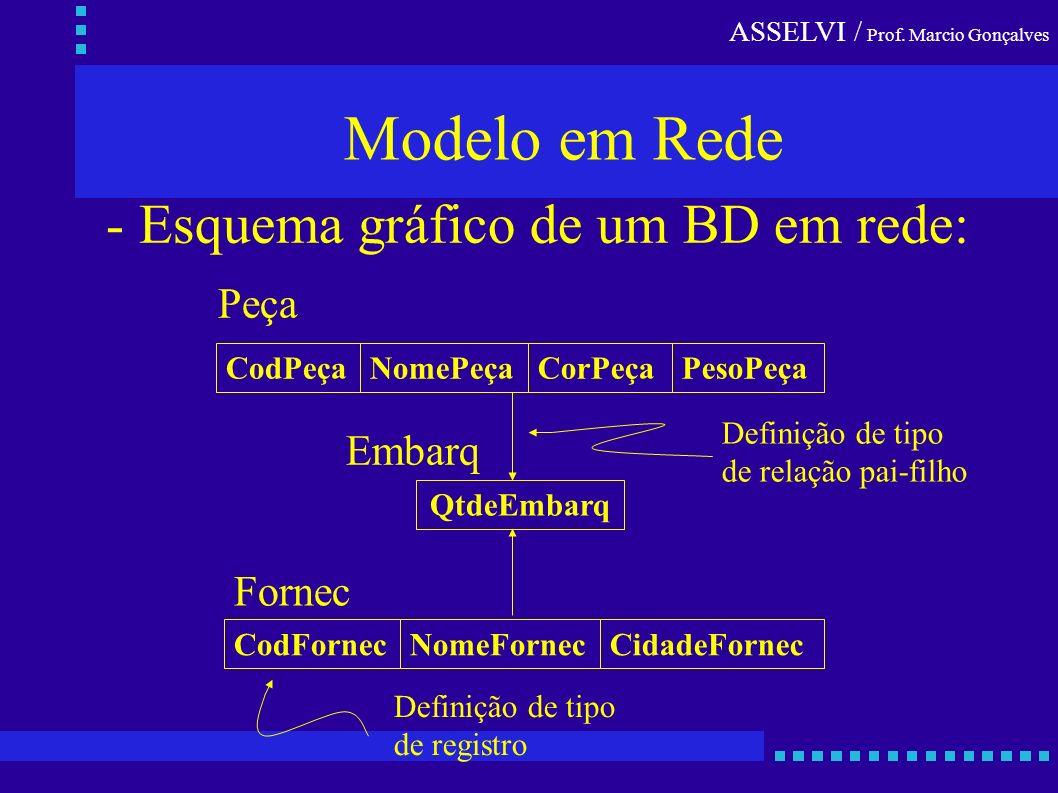 Modelo em Rede - Esquema gráfico de um BD em rede: Peça Embarq Fornec