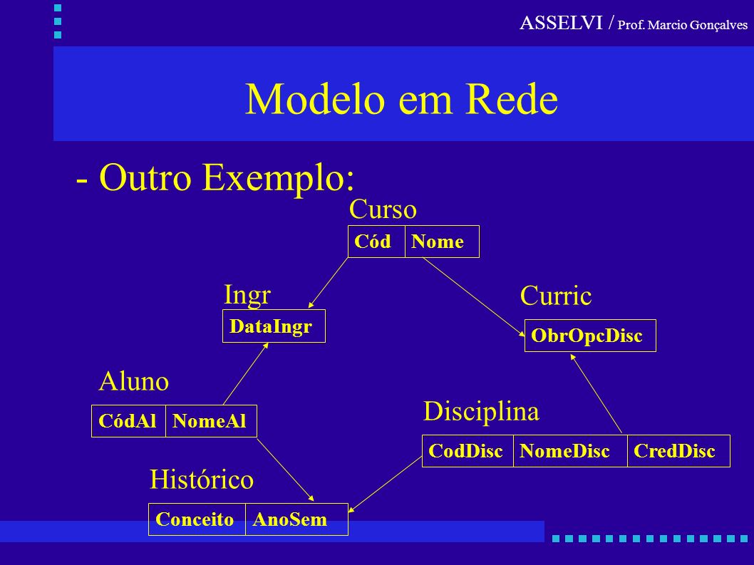 Modelo em Rede - Outro Exemplo: Curso Ingr Curric Aluno Disciplina