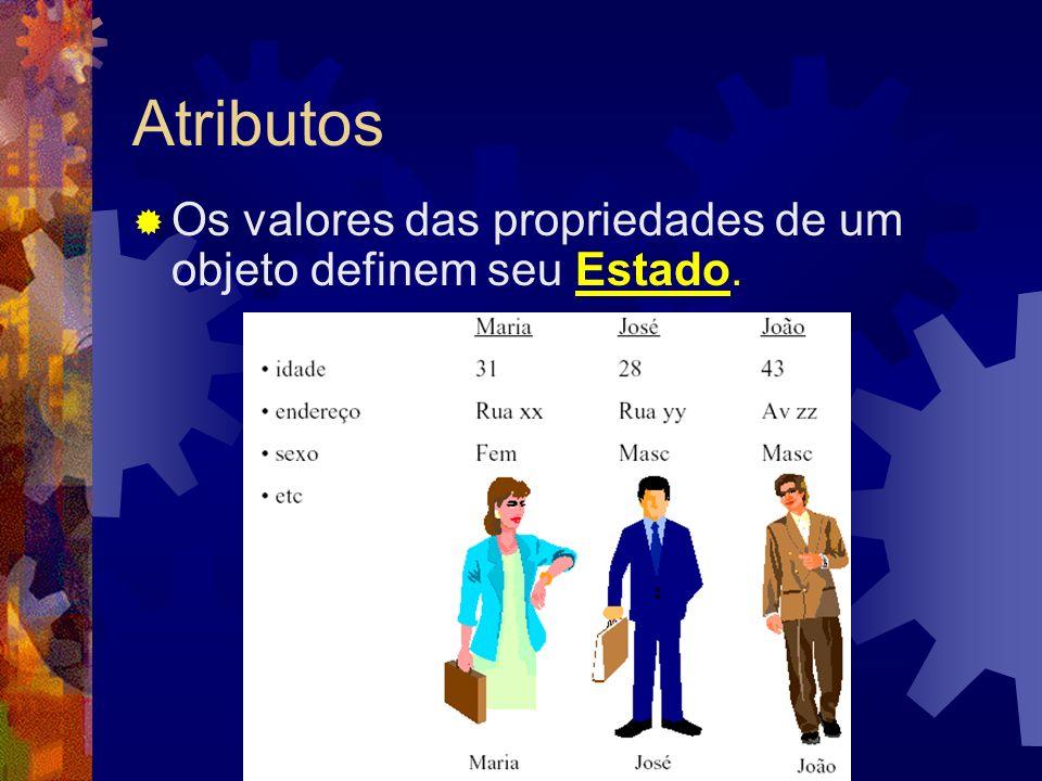 Atributos Os valores das propriedades de um objeto definem seu Estado.