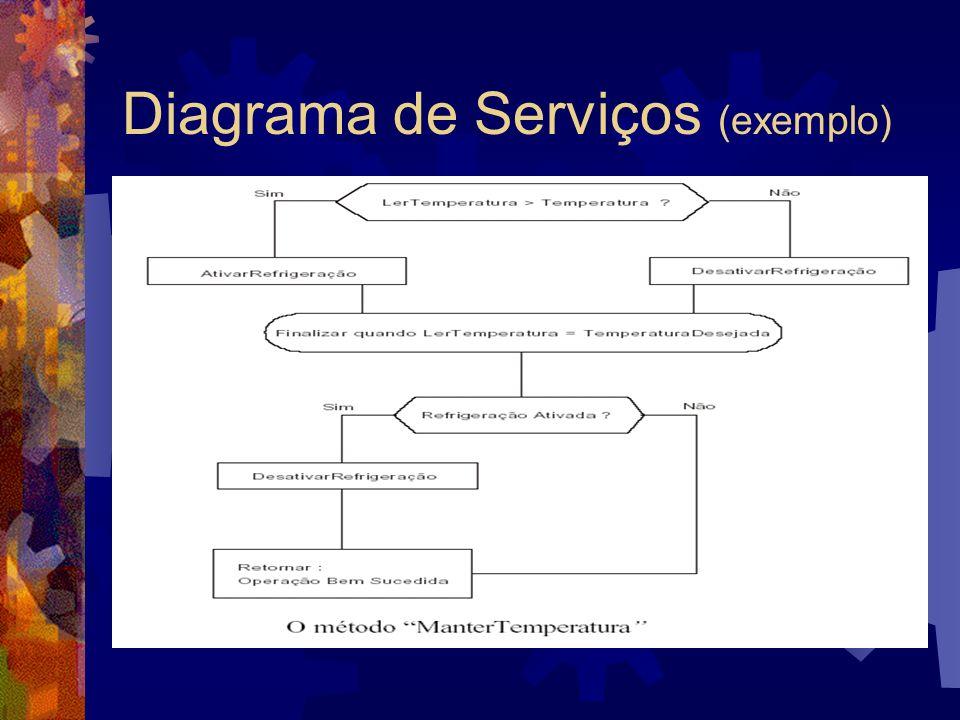 Diagrama de Serviços (exemplo)