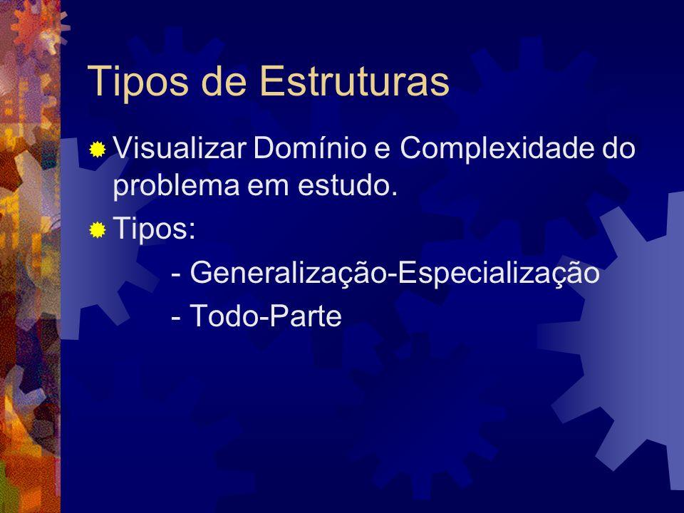 Tipos de Estruturas Visualizar Domínio e Complexidade do problema em estudo. Tipos: - Generalização-Especialização.