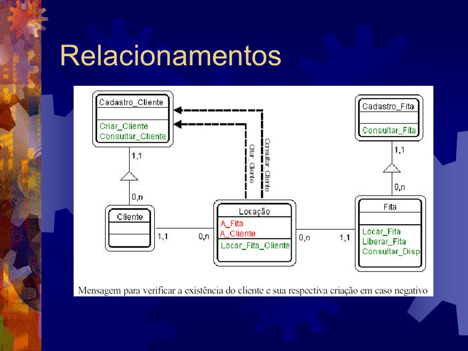 Relacionamentos O método Locar_Fita_Cliente tem duas funções, verificar se o cliente existe ou cadastrar um novo cliente.