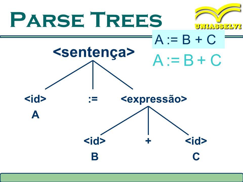 Parse Trees A := B + C <sentença> A := B + C <id> A :=