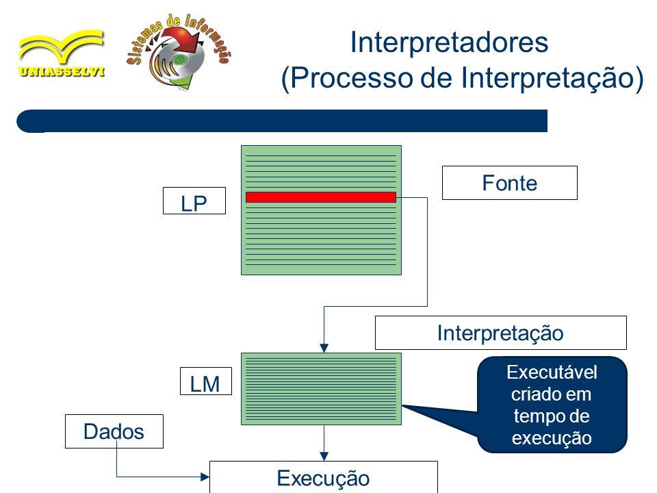 Interpretadores (Processo de Interpretação)