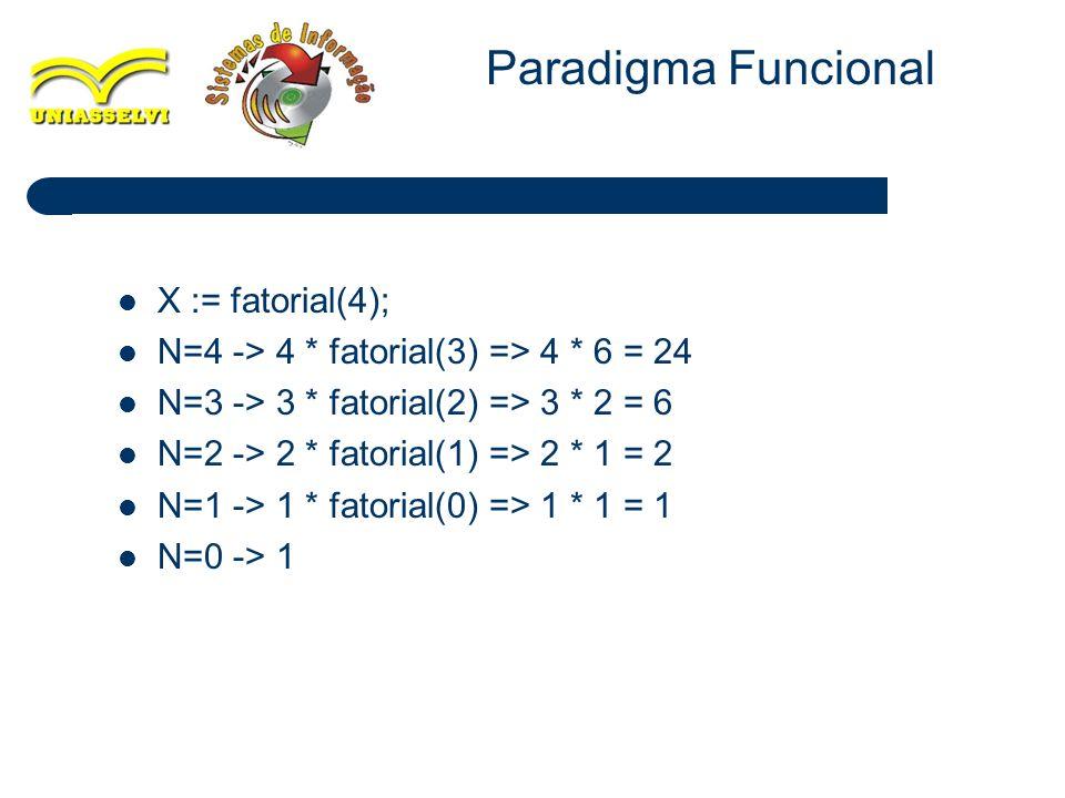Paradigma Funcional X := fatorial(4);
