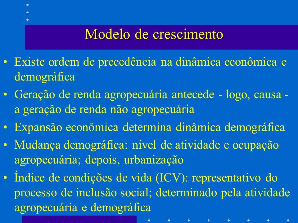Modelo de crescimento Existe ordem de precedência na dinâmica econômica e demográfica.