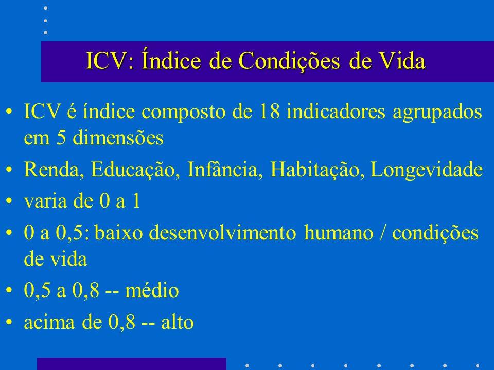 ICV: Índice de Condições de Vida
