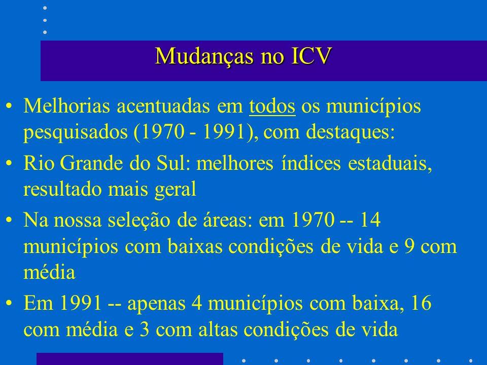 Mudanças no ICV Melhorias acentuadas em todos os municípios pesquisados (1970 - 1991), com destaques: