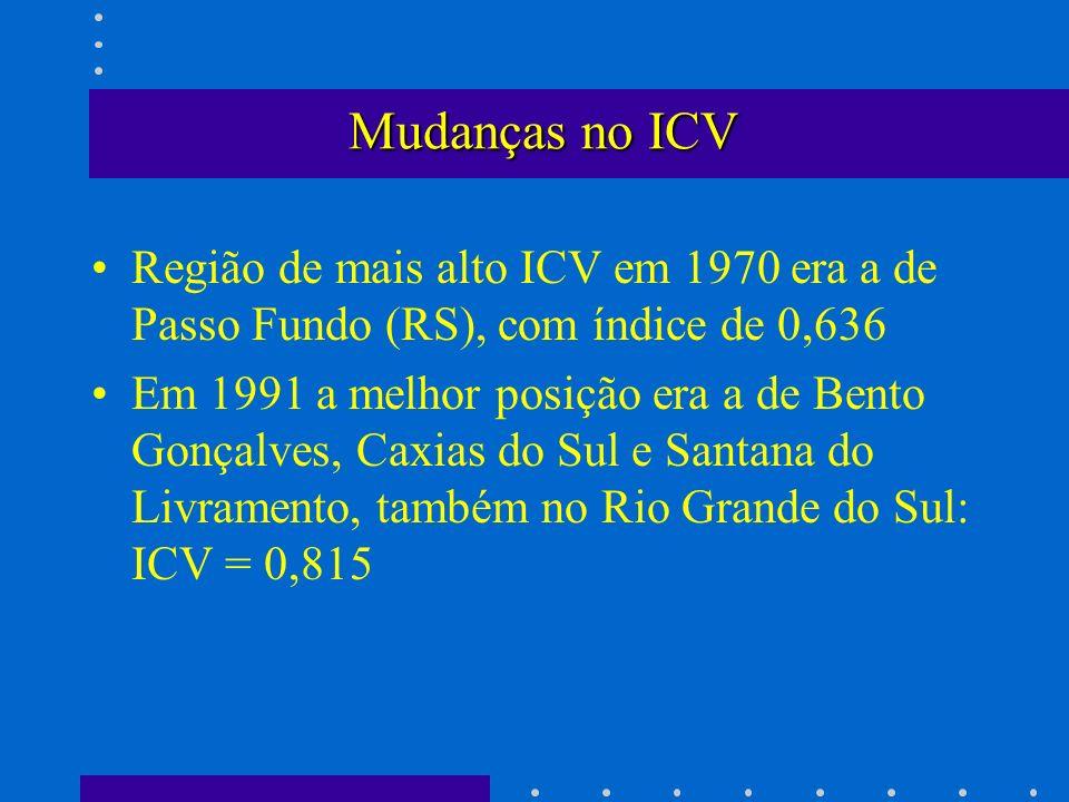 Mudanças no ICV Região de mais alto ICV em 1970 era a de Passo Fundo (RS), com índice de 0,636.