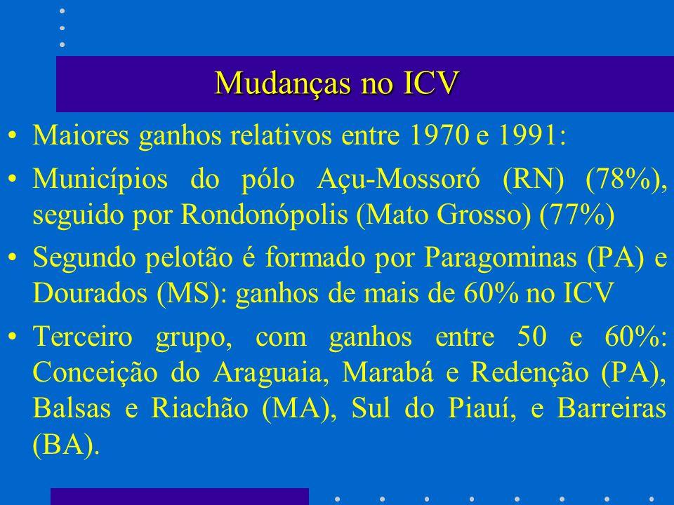 Mudanças no ICV Maiores ganhos relativos entre 1970 e 1991: