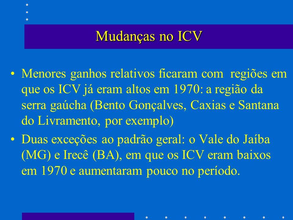 Mudanças no ICV